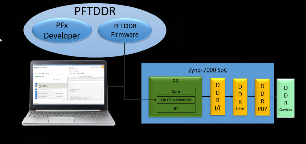 ASSET's fast test and programming tools for Xilinx Zynq-7000 SoC systems